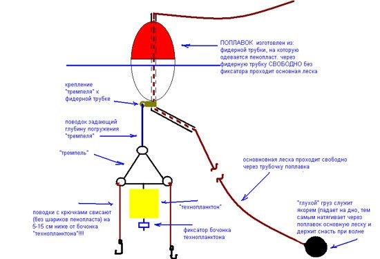 снасть с технопланктоном