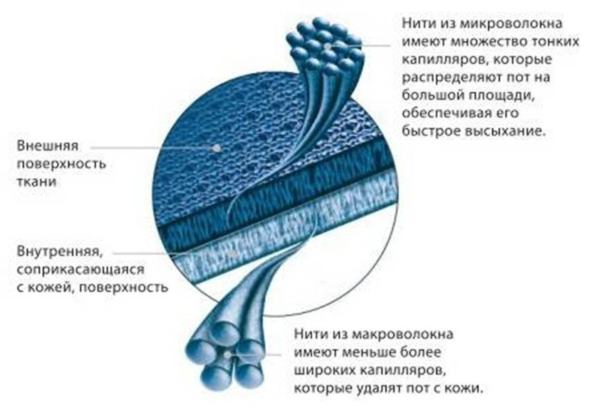 структура термобелья