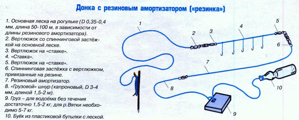 Донка; конструкция, подбор крючков, техника заброса, наживки