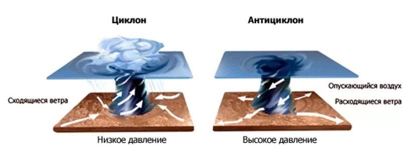 Влияние циклонов и антициклонов на судака