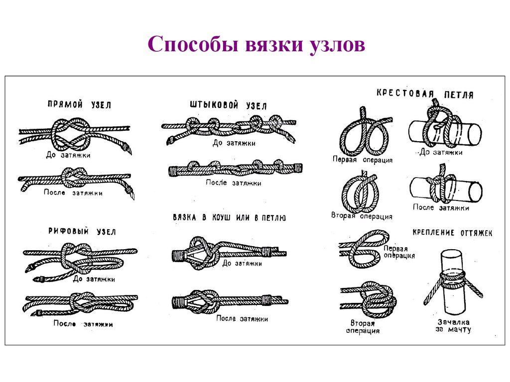 способы вязки узлов