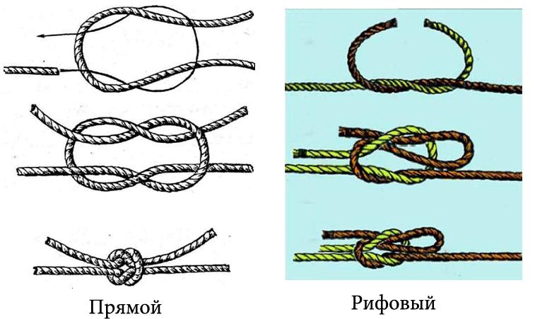 прямой и рифовый узлы